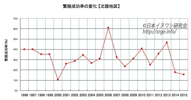 graph_hokuriku
