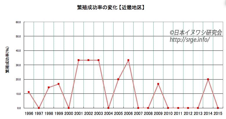 graph_kinki