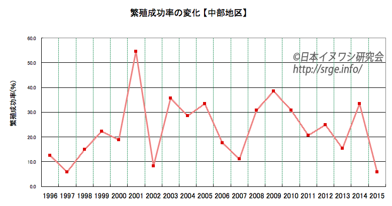 graph_chubu