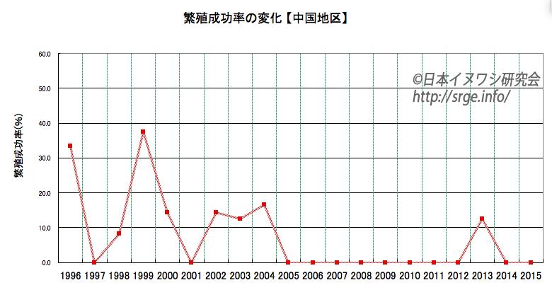 graph_chugoku